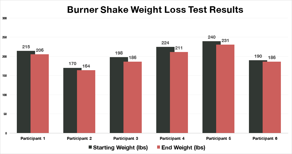 Burner Shake Weight Loss Test Results