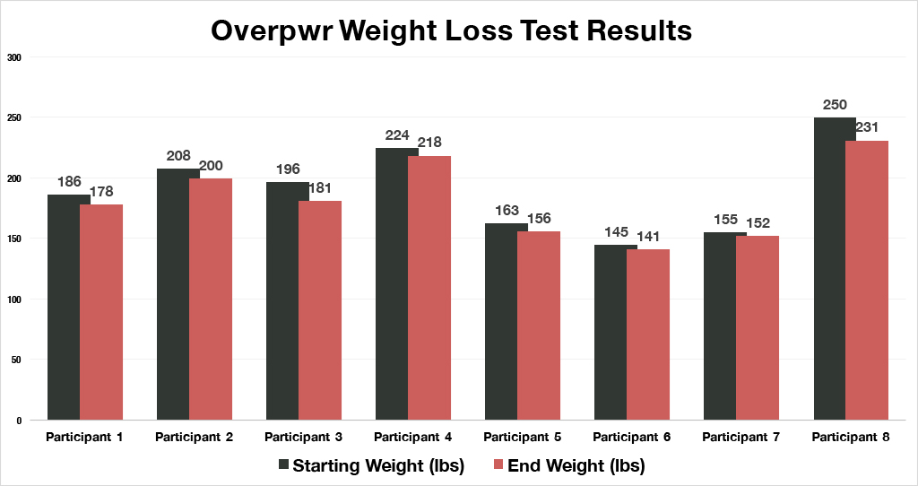 Overpwr Weight Loss Test Results