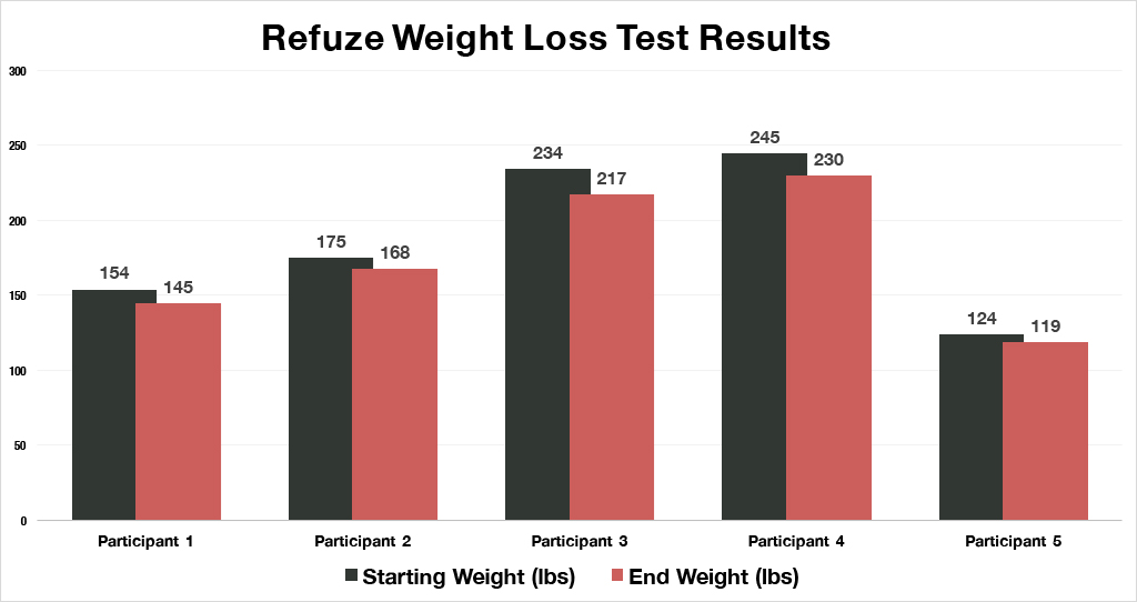 Refuze Weight Loss Test Results